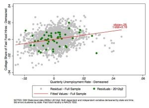 Relationship between Unemployment Rate and Share of Fast Food Hires with College Experience